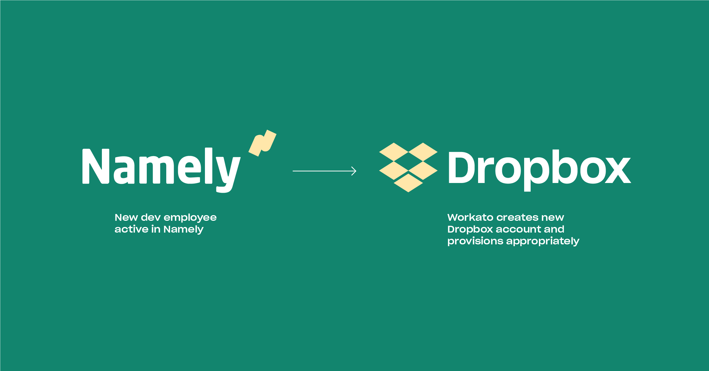 Diagram of a Namely to Dropbox workflow