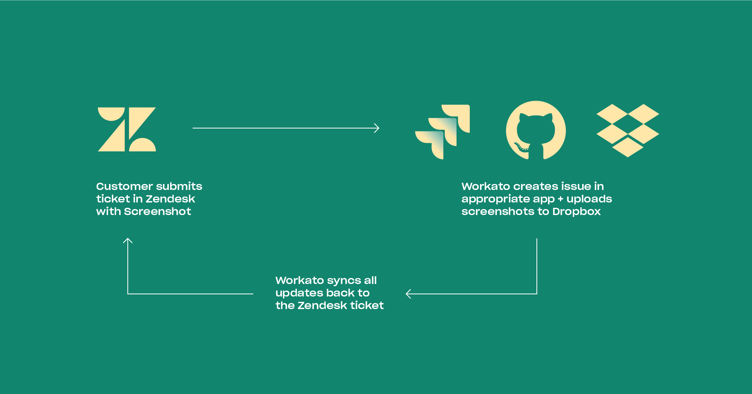 Workflow diagram involving Dropbox, Zendesk, and GitHub