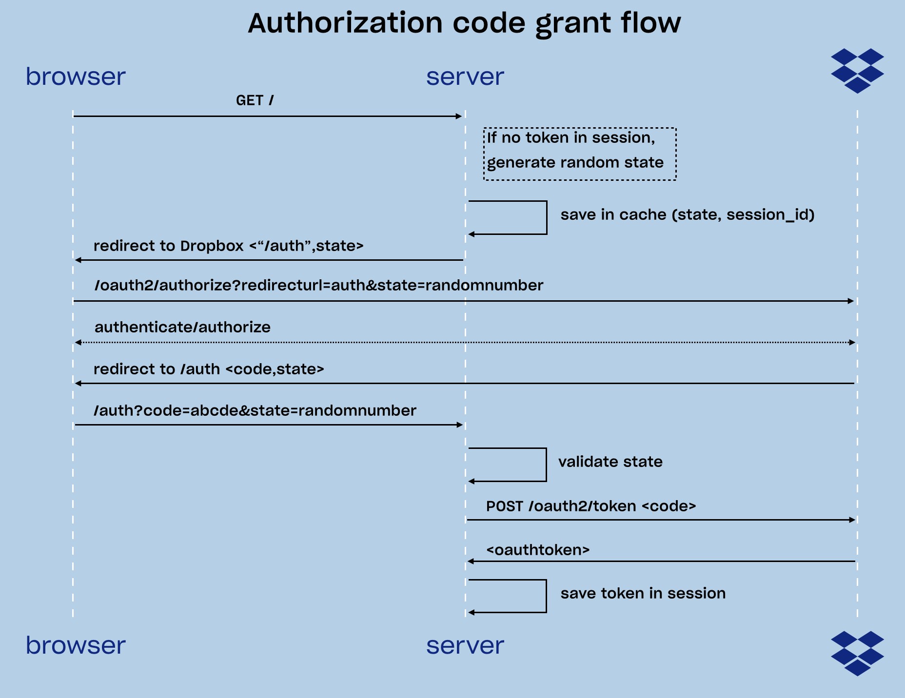 Image of the authorization code Oauth flow (also known as the 3-legged OAuth flow)