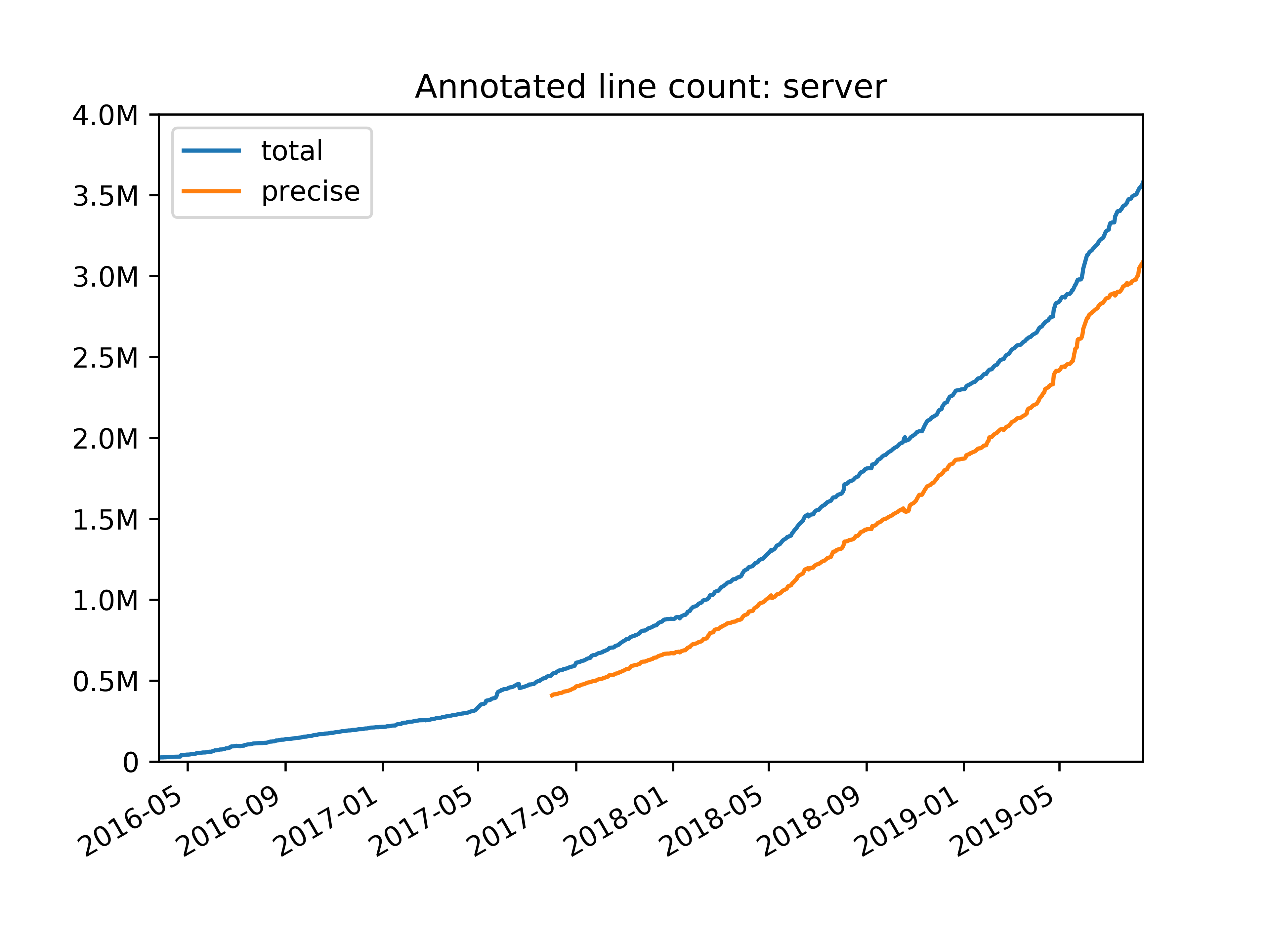 dropbox annotated line count