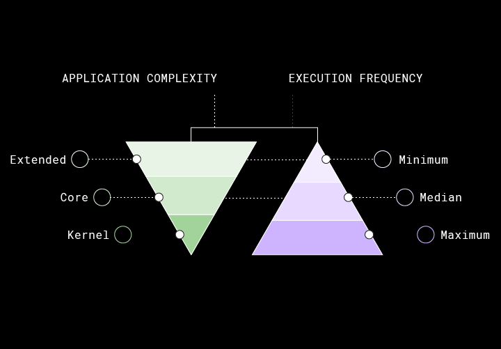 diagram of application complexity vs execution frequency