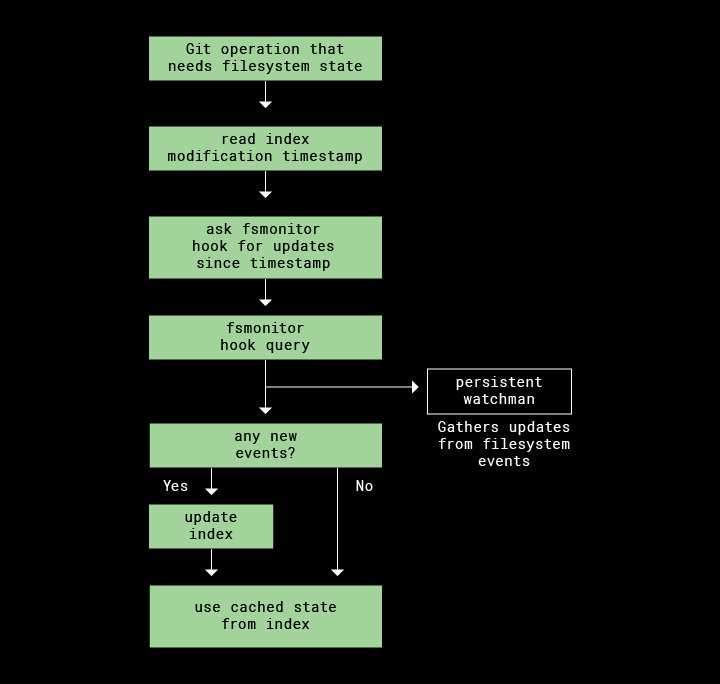 Diagram of how Git, Fsmonitor, and Watchman work on macOS