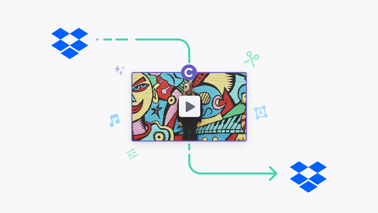 A dropbox logo with an arrow pointing to a video that has a Clipchamp logo over it with another arrow going out pointing to another Dropbox logo. It's meant to depict data flowing from Dropbox to Clipchamp back to Dropbox.
