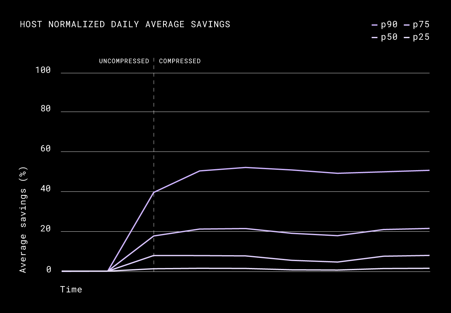 Host normalized daily average savings