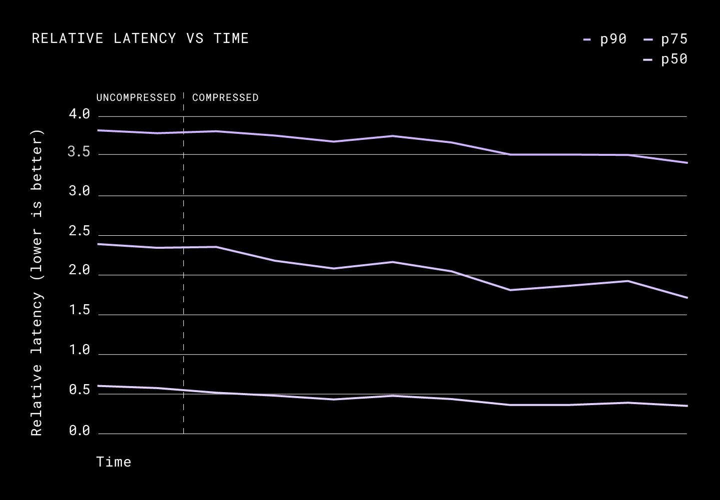 Relative Latency vs Time