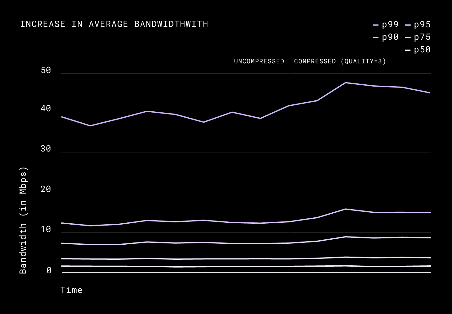 Increase in average download bandwidth
