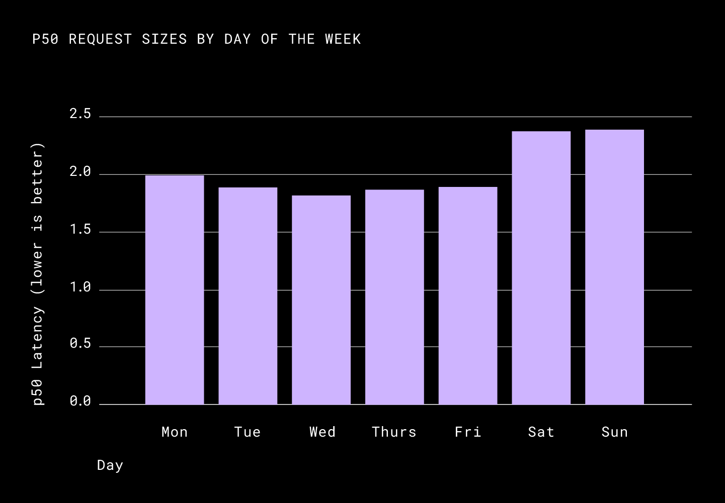 p50 relative latency by day of the week