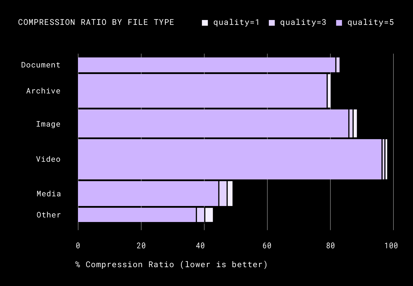 Compression Ratio by file type.