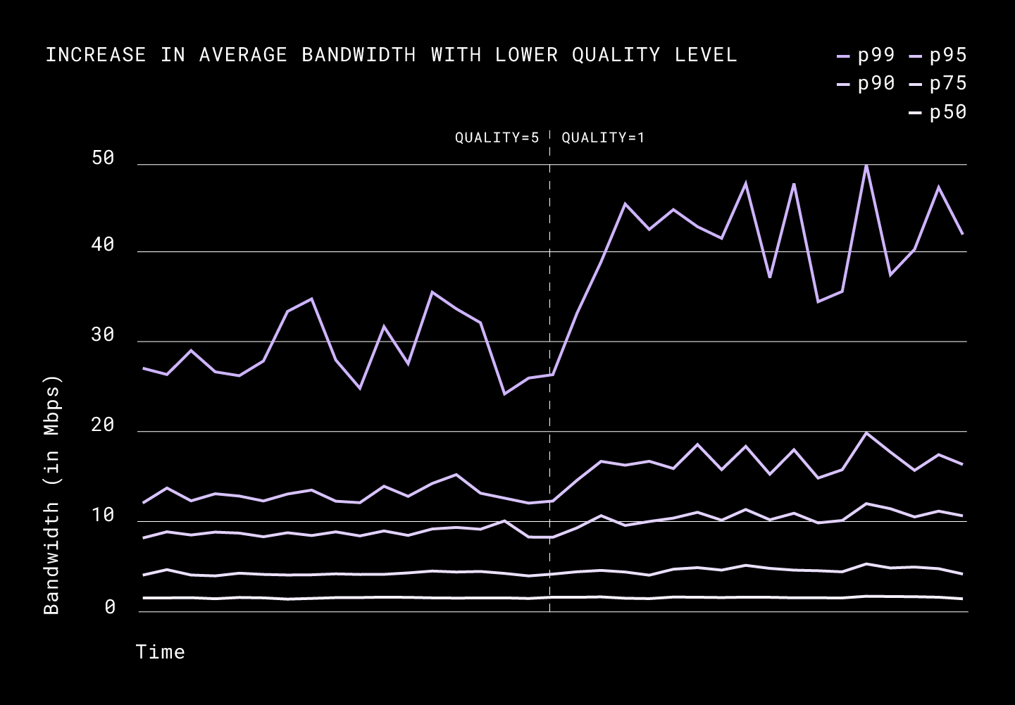 Increase in average bandwidth with lower quality level