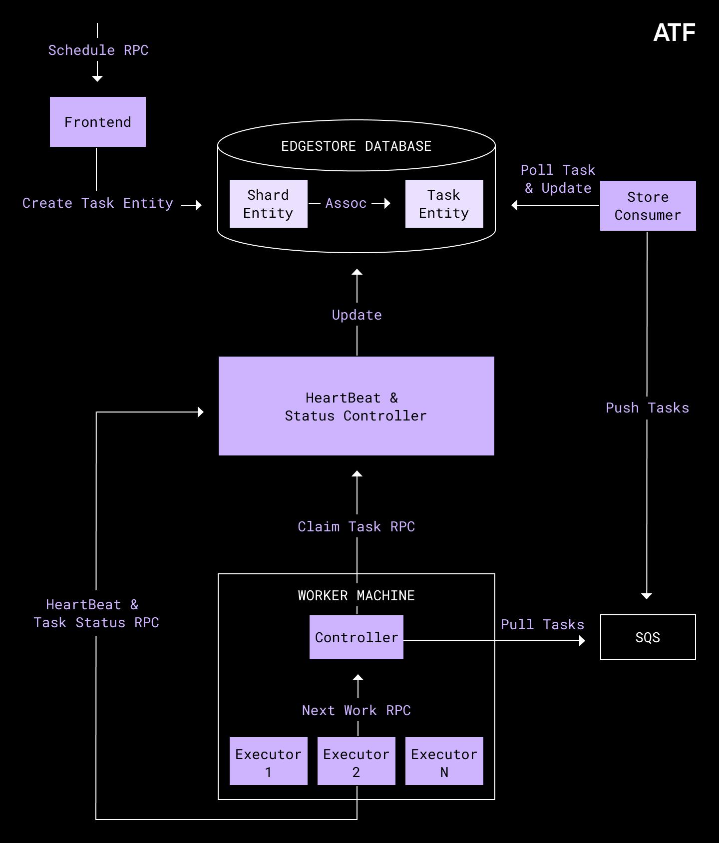 How we designed Dropbox's ATF - an async task framework