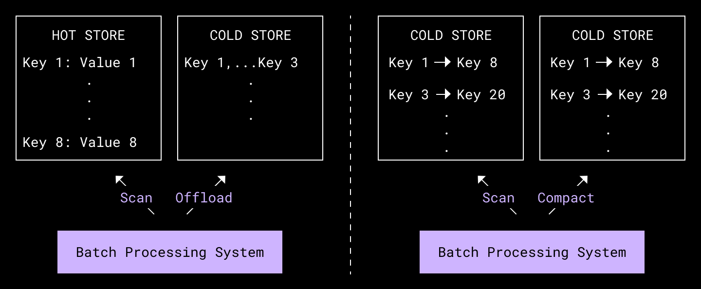 diagram showing offline batch processing system