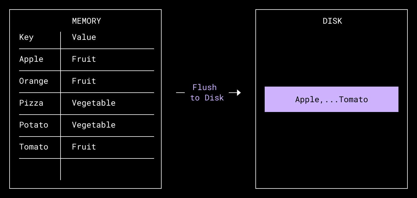 diagram of flushing records to disk