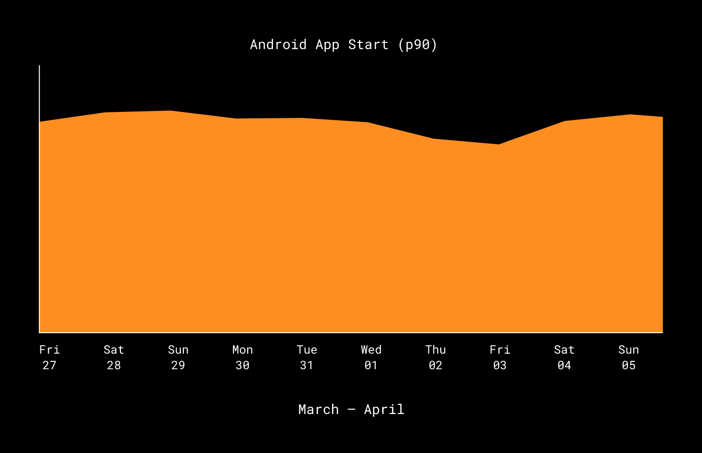 app startup p90 measurements from late March to early April 2020
