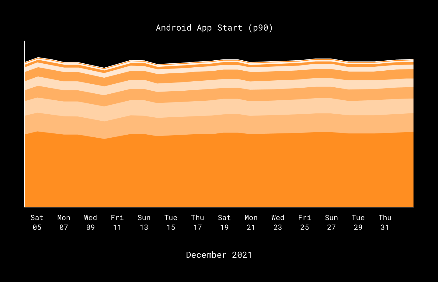 data graphic showing each of the major steps that happen during android application initialization