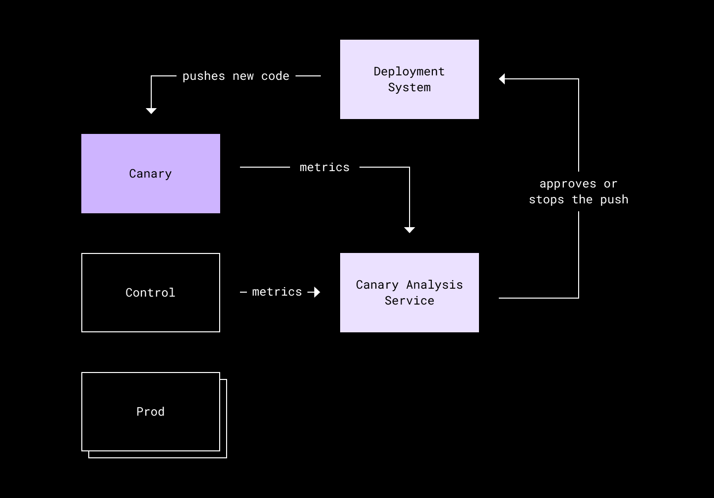 diagram of canary analysis